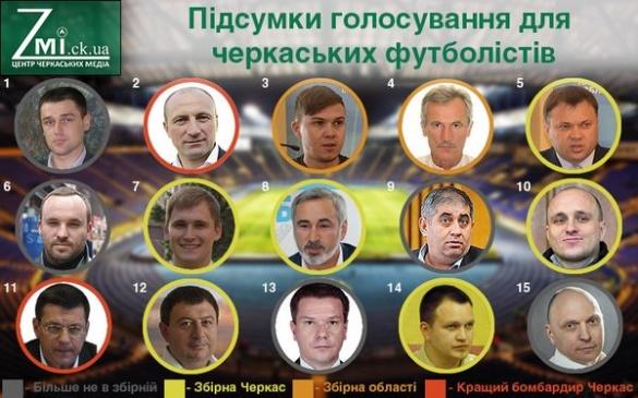 Політичні Черкаси на футбольному полі: гру закінчено