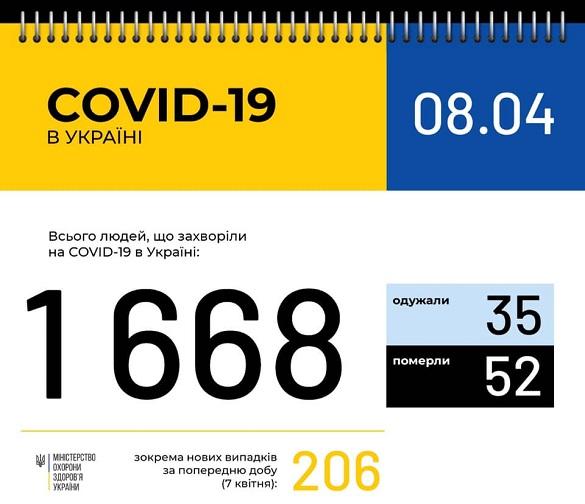 На Черкащині збільшилася кількість випадків захворюваності на коронавірус