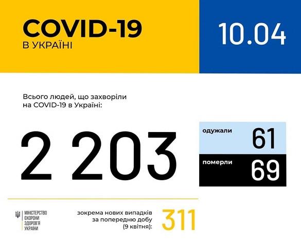 На Черкащині зафіксовано 86 випадків захворюваності на коронавірус