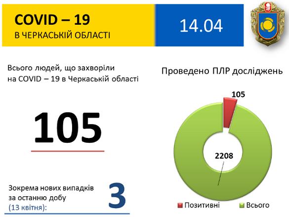 За останню добу на Черкащині зафіксували три нових випадки захворюваності на Covid-19