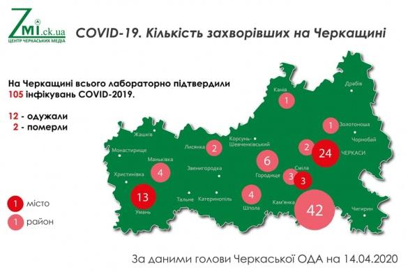 На Черкащині 105 хворих на коронавірус