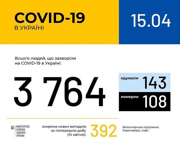 За добу на Черкащині не змінилася кількість хворих на коронавірус