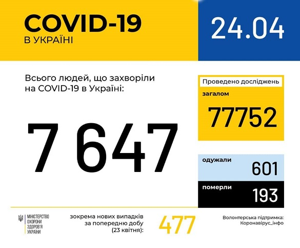 На Черкащині зафіксували 234 хворих на коронавірус
