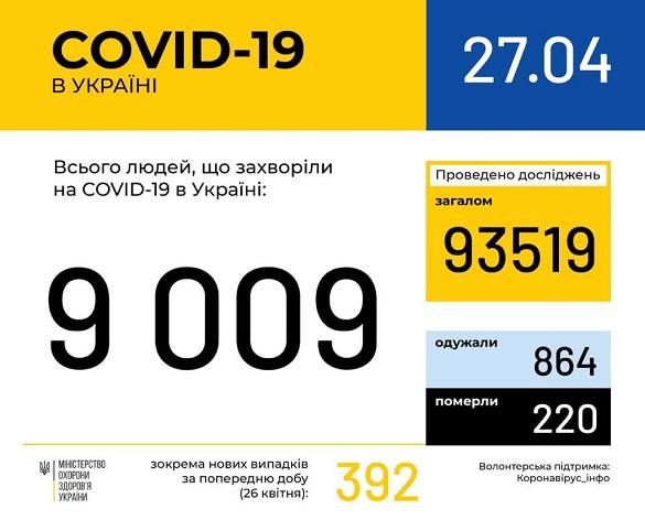 На Черкащині побільшало випадків захворюваності на коронавірус