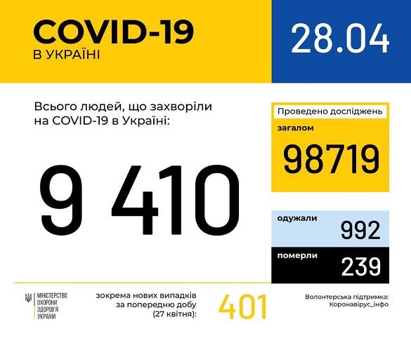 На Черкащині захворіло 276 осіб на коронавірус