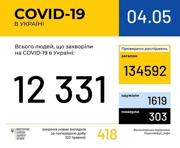 На Черкащині зафіксували 312 випадків захворюваності на коронавірус
