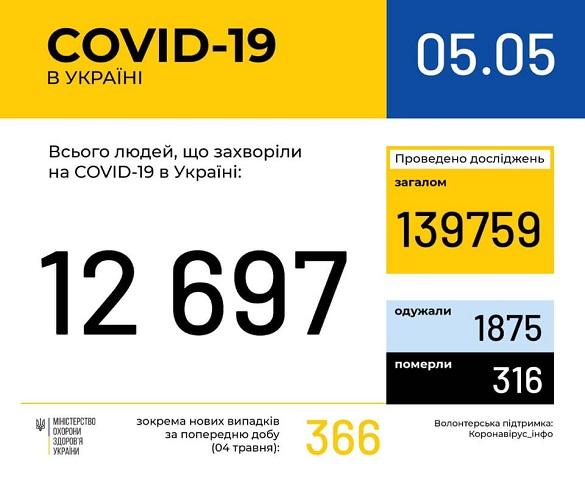 Ще дві людини захворіли на коронавірус за останню добу на Черкащині