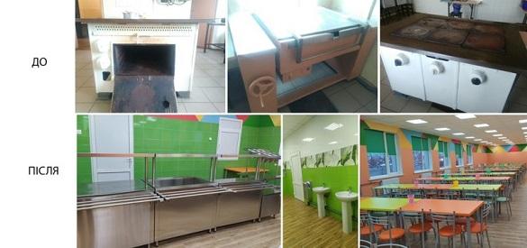 На понад 13 млн грн купили обладнання для шкільних їдалень у Черкаській області