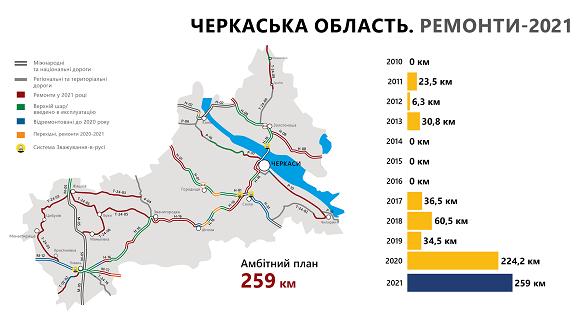 Рекордний план: у цьому році на Черкащині планують відремонтувати понад 250 кілометрів доріг