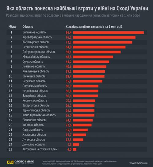 Черкащина серед 11 областей, які зазнали найбільших втрат в АТО