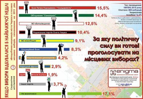 У Черкасах дослідили, за кого б містяни проголосували на місцевих виборах