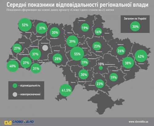Найбільш відповідальною в Україні є влада Черкащини