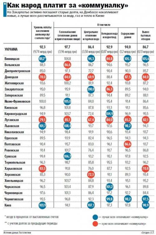 Черкащина – лідер за рівнем оплати комуналки