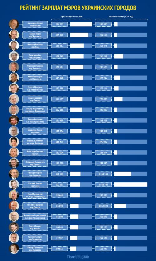 Сергій Одарич -  серед найбідніших мерів України (інфографіка)