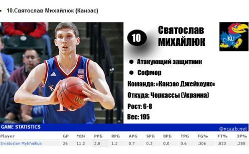 Черкаський баскетболіст потрапив у ТОП-10 талантів за версією російського сайту