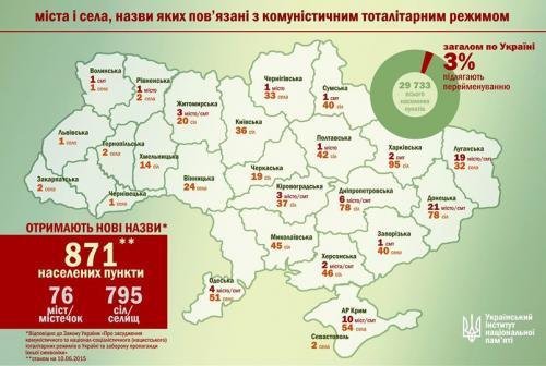 На Черкащині декомунізують назви 19 сіл