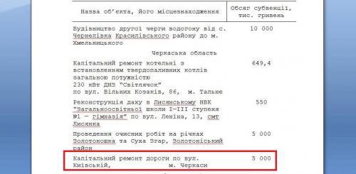 Уряд виділив 5 мільйонів на неіснуючу вулицю в Черкасах