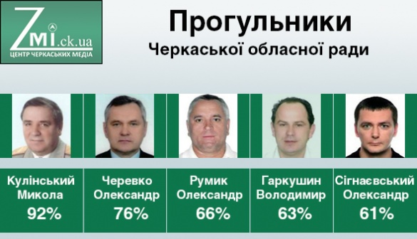 Активісти представили п'ятірку прогульників Черкаської облради