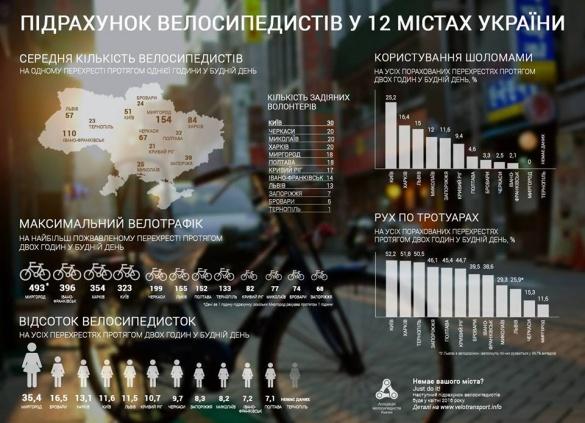 Черкаси  – у п'ятірці найбільш велоактивних міст України
