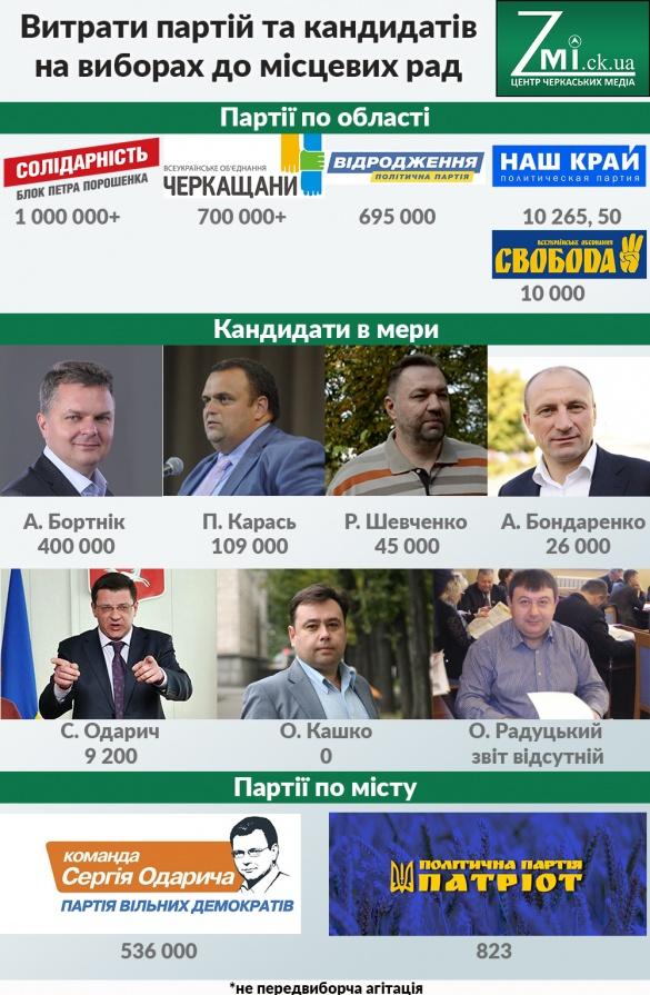 У Черкасах визначили партії та кандидатів у мери, які не жаліли грошей на агітацію