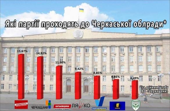 Які політичні сили будуть представлені у Черкаській облраді?