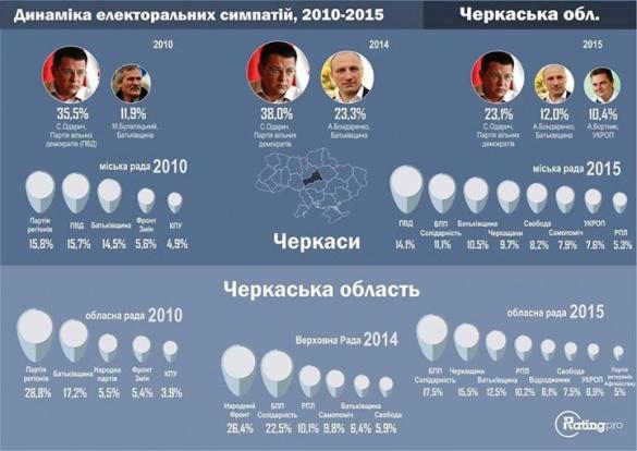 Кого із політиків перестали любити на Черкащині (інфографіка)