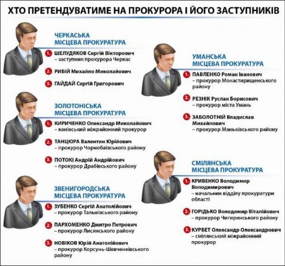 Оновлення прокуратури на Черкащині: почали по-грузинськи, а закінчили по-українськи