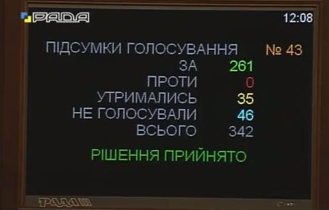 Реформаторський закон про держслужбу: як голосували народні обранці з Черкащини