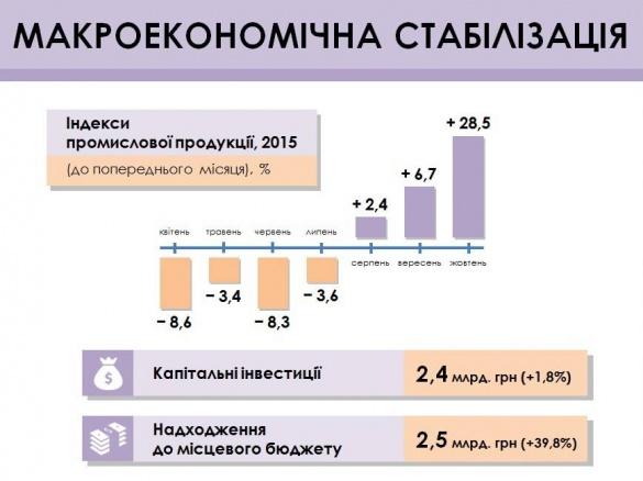 Черкащанам презентували економічні підсумки року в області (інфографіка)
