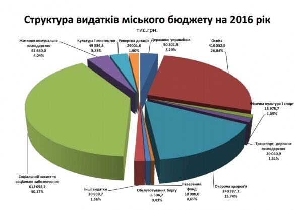 Черкащан закликають обговорити проект міського бюджету на 2016 рік