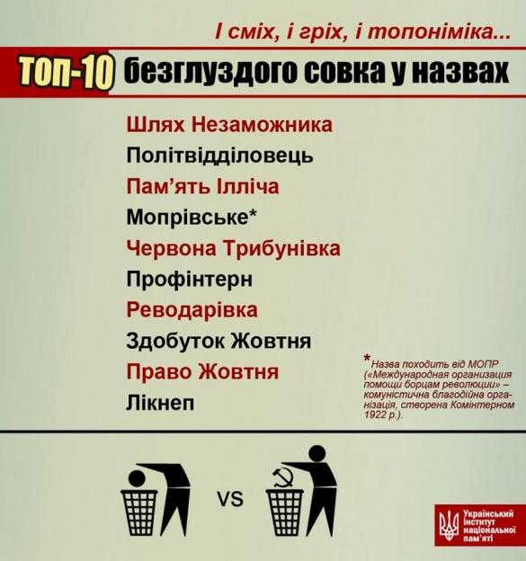 Назву черкаського села назвали найбезглуздішою в Україні