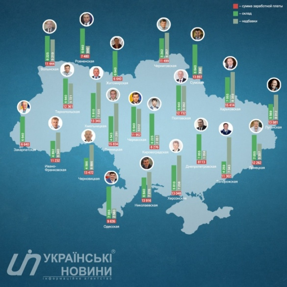 Стало відомо, скільки заробляє голова Черкаської ОДА (інфографіка)
