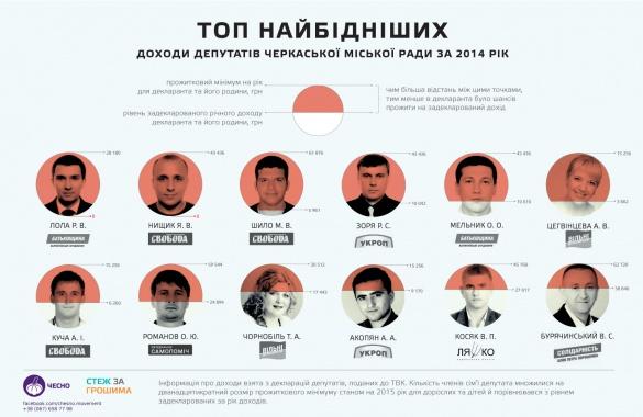 Хто найбагатший та найбідніший депутат Черкаської міськради?