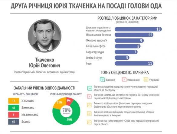 2 роки на посаді: обіцянки й відповідальність голови Черкаської ОДА