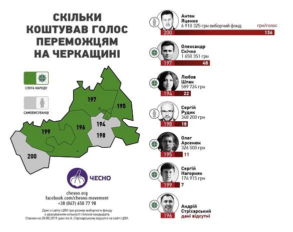 Нардеп з Черкащини входить в трійку за витратами на парламентську кампанію