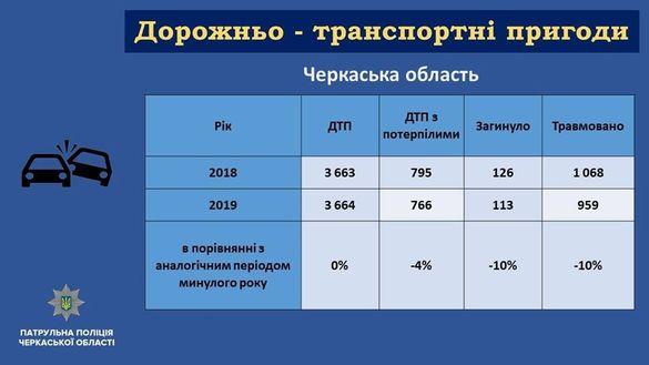 Головний патрульний Черкащини розповів, скільки ДТП вони зафіксували за рік