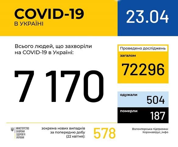 На Черкащині зафіксували вже 220 випадків захворюваності на коронавірус