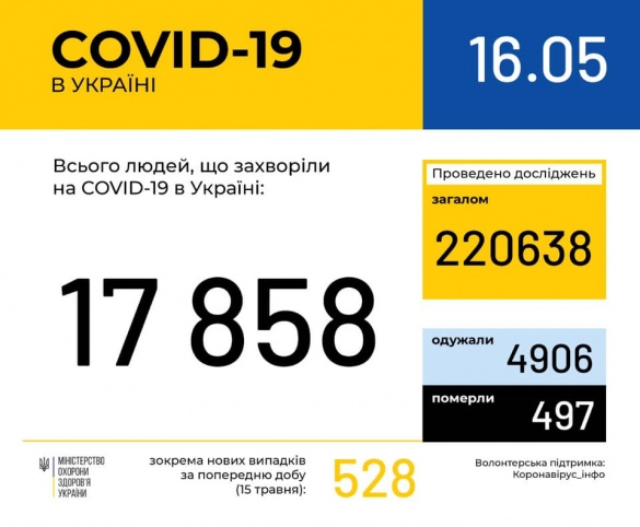 На Черкащині різко зросла кількість захворілих на коронавірус