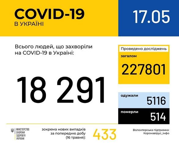 На Черкащині ще 9 осіб захворіли на коронавірус за останню добу