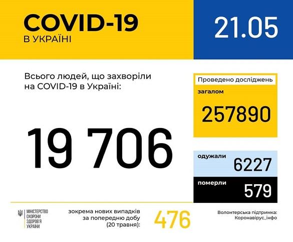 За останню добу кількість хворих на Черкащині на коронавірус не змінилася