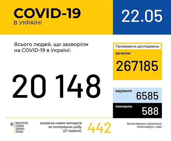 На Черкащині зафіксували 383 випадки короновірусної інфекції