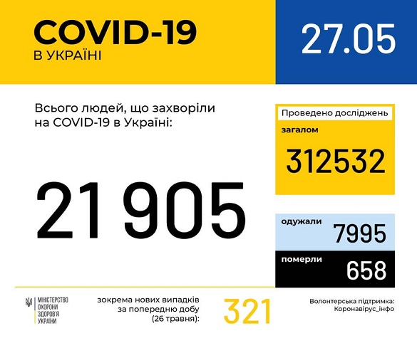 У Черкаській області виявили 393 випадки коронавірусної хвороби