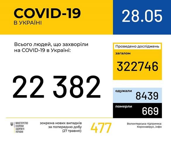 Хворих на коронавірус в Черкаській області перевалило за 400 осіб
