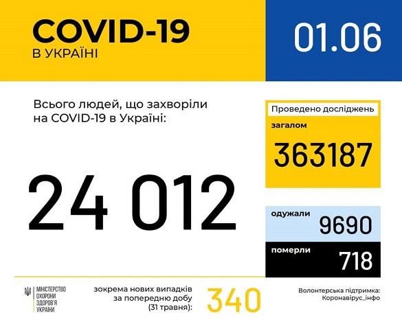 За останню добу на коронавірус в Черкаській області захворіло 4 особи